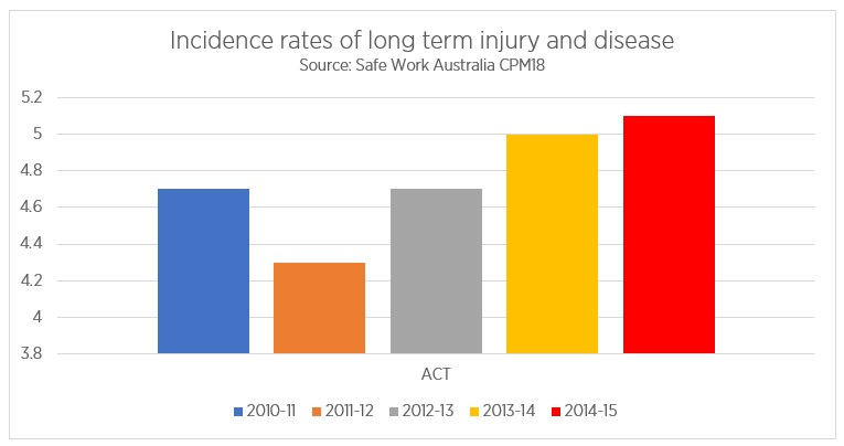 Incidence rates of long term injury and disease